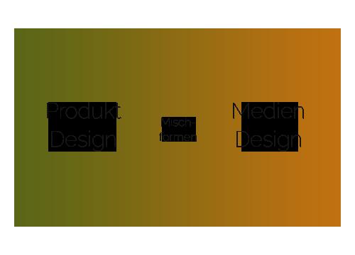 Mischformen aus Produkt- und Mediendesign
